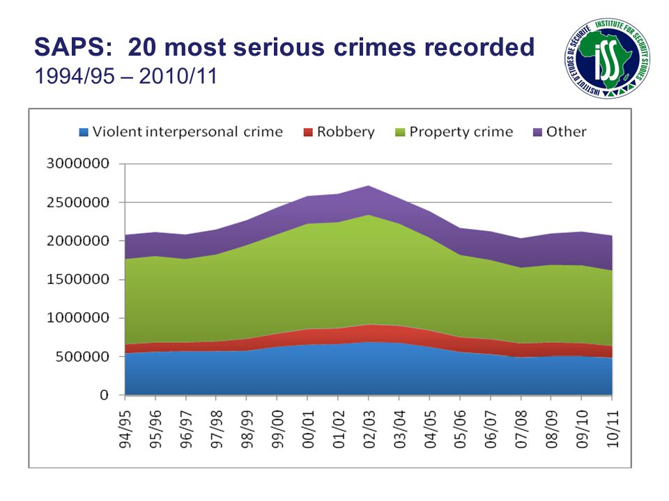 SAPS: 20 most serious crimes recorded 1994/95 – 2010/11