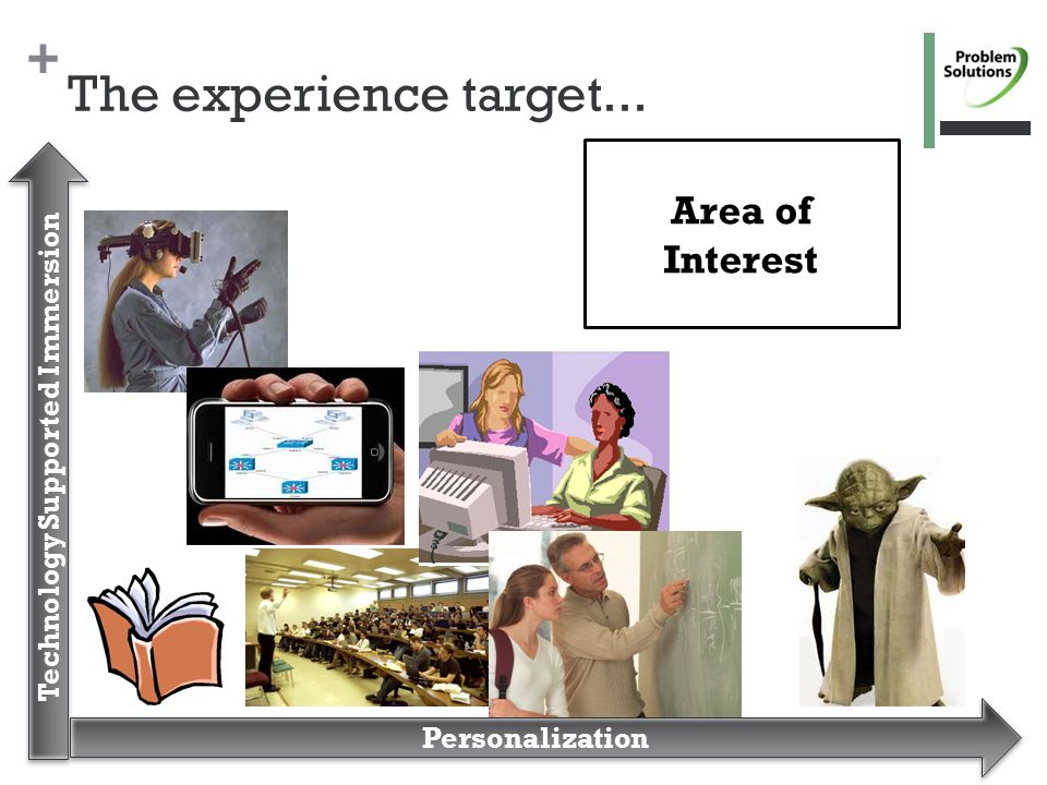+ The experience target... Technology Supported Immersion Area of Interest Personalization