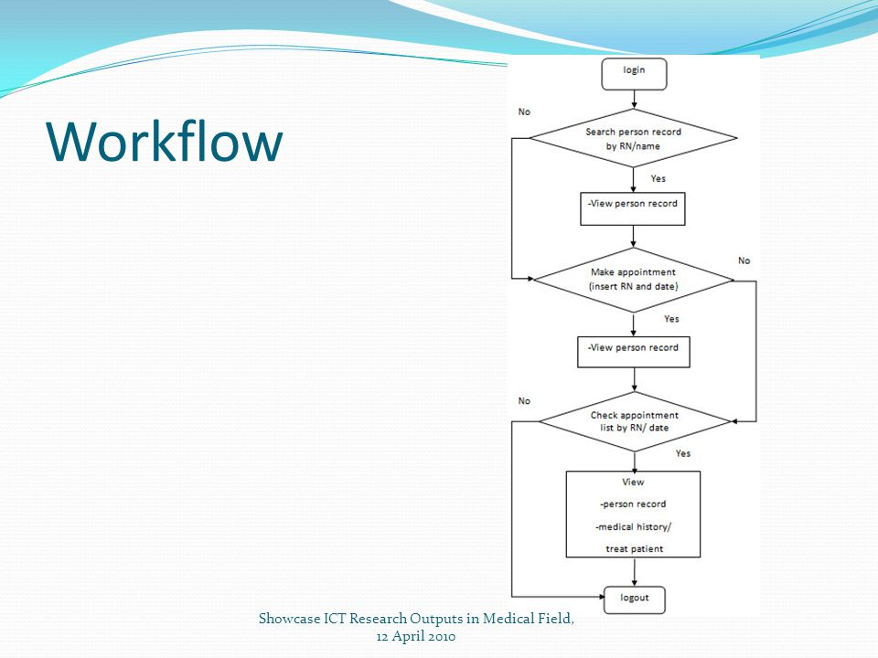 Workflow Showcase ICT Research Outputs in Medical Field, 12 April 2010