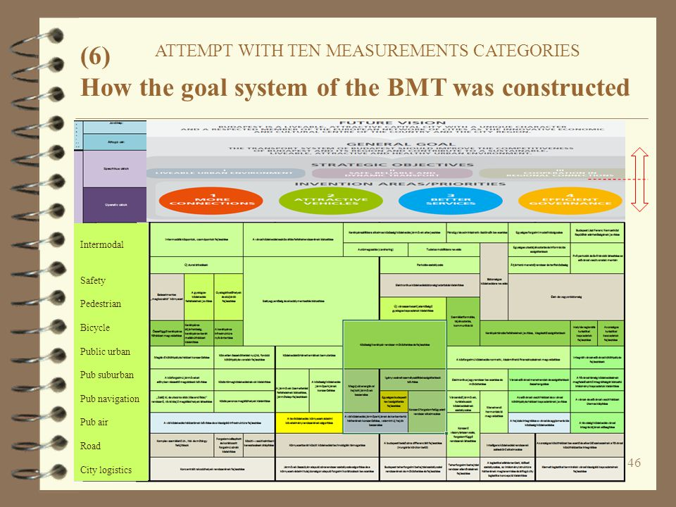 46 (6) ATTEMPT WITH TEN MEASUREMENTS CATEGORIES How the goal system of the BMT was constructed Intermodal Safety Pedestrian Bicycle Public urban Pub suburban Pub navigation Pub air Road City logistics
