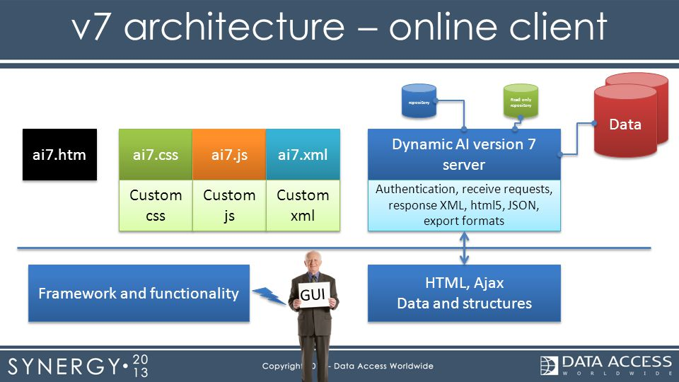 Data v7 architecture – online client Dynamic AI version 7 server ai7.css ai7.js ai7.xml ai7.htm repository Data Read only repository Read only repository Authentication, receive requests, response XML, html5, JSON, export formats Custom css Custom css Custom js Custom js Custom xml Custom xml Framework and functionality HTML, Ajax Data and structures HTML, Ajax Data and structures GUI