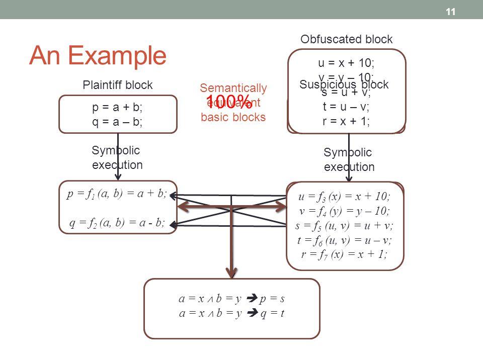An Example 11 p = a + b; q = a – b; s = x + y; t = x – y; u = x + 10; v = y – 10; s = u + v; t = u – v; r = x + 1; p = f 1 (a, b) = a + b; q = f 2 (a,