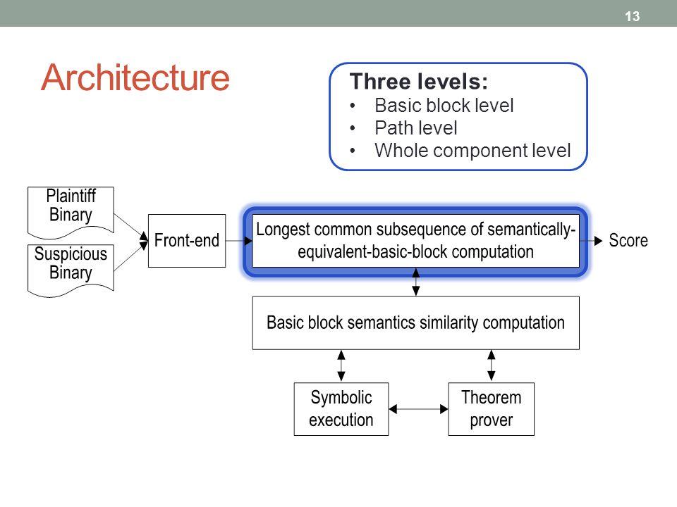 Architecture 13 Three levels: Basic block level Path level Whole component level