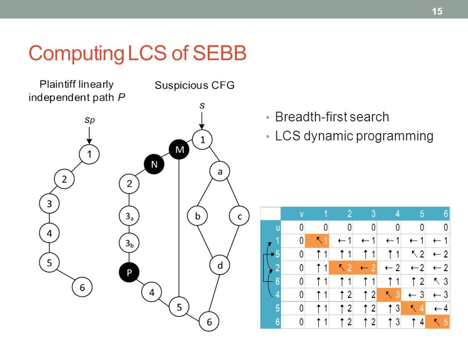 Computing LCS of SEBB Breadth-first search LCS dynamic programming 15