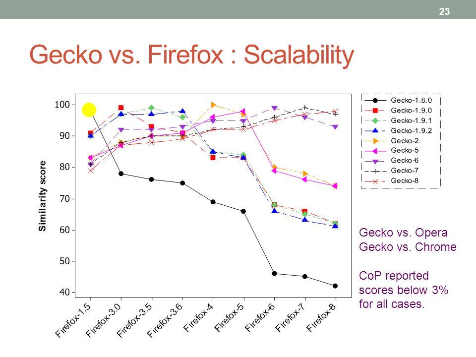 Gecko vs. Firefox : Scalability 23 Gecko vs. Opera Gecko vs. Chrome CoP reported scores below 3% for all cases.
