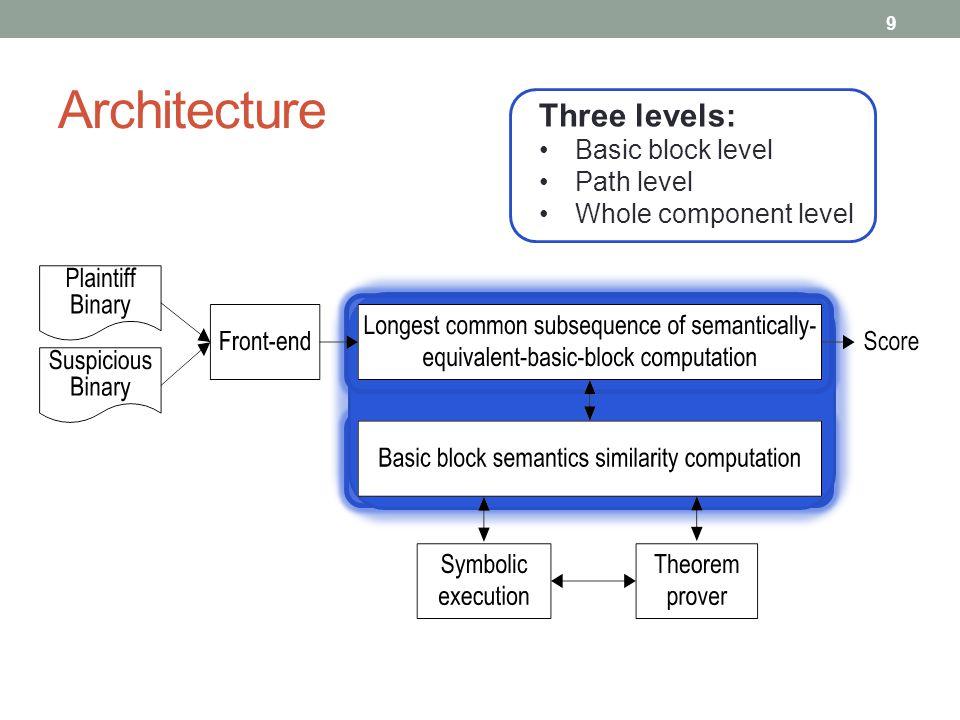 Architecture 9 Three levels: Basic block level Path level Whole component level