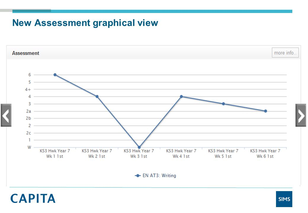 New Assessment graphical view