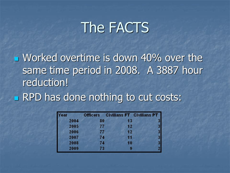 The FACTS Worked overtime is down 40% over the same time period in 2008.