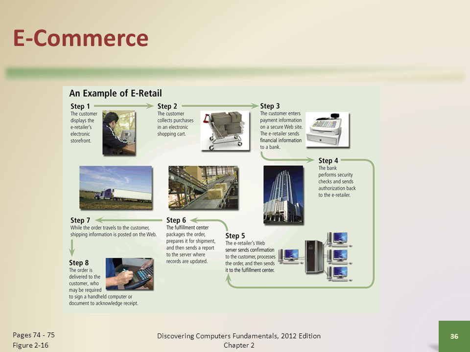E-Commerce Discovering Computers Fundamentals, 2012 Edition Chapter 2 36 Pages Figure 2-16