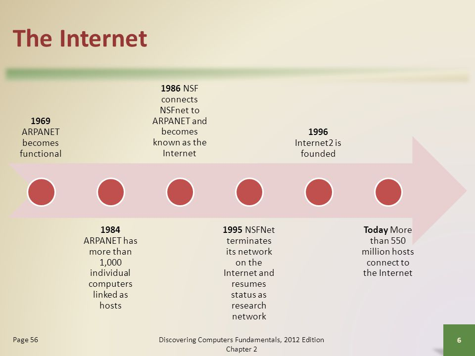 The Internet Many home and small business users connect to the Internet via high-speed broadband Internet service Discovering Computers Fundamentals, 2012 Edition Chapter 2 7 Pages 57 - 58 Cable Internet service DSL Fiber to the Premises (FTTP) Fixed wireless Wi-Fi Cellular Radio Network Satellite Internet Service
