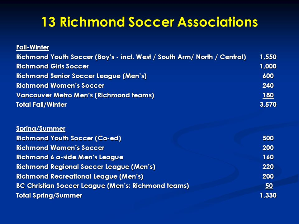13 Richmond Soccer Associations Fall-Winter Richmond Youth Soccer (Boy's - incl. West / South Arm/ North / Central)1,550 Richmond Girls Soccer 1,000 R