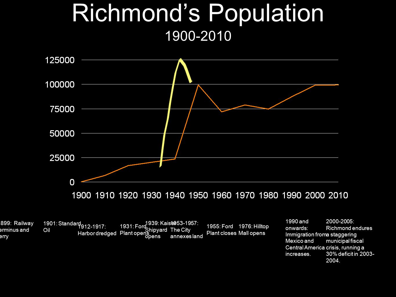 Richmond's Population 1900-2010 1899: Railway terminus and ferry 1901: Standard Oil 1912-1917: Harbor dredged 1931: Ford Plant opens 1939: Kaiser Shipyard opens 1953-1957: The City annexes land 1976: Hilltop Mall opens 2000-2005: Richmond endures a staggering municipal fiscal crisis, running a 30% deficit in 2003- 2004.