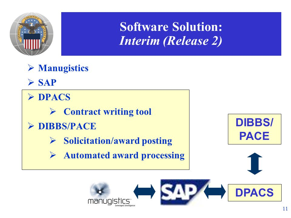 11 DIBBS/ PACE  Manugistics  SAP  DPACS  Contract writing tool  DIBBS/PACE  Solicitation/award posting  Automated award processing DPACS Software Solution: Interim (Release 2)