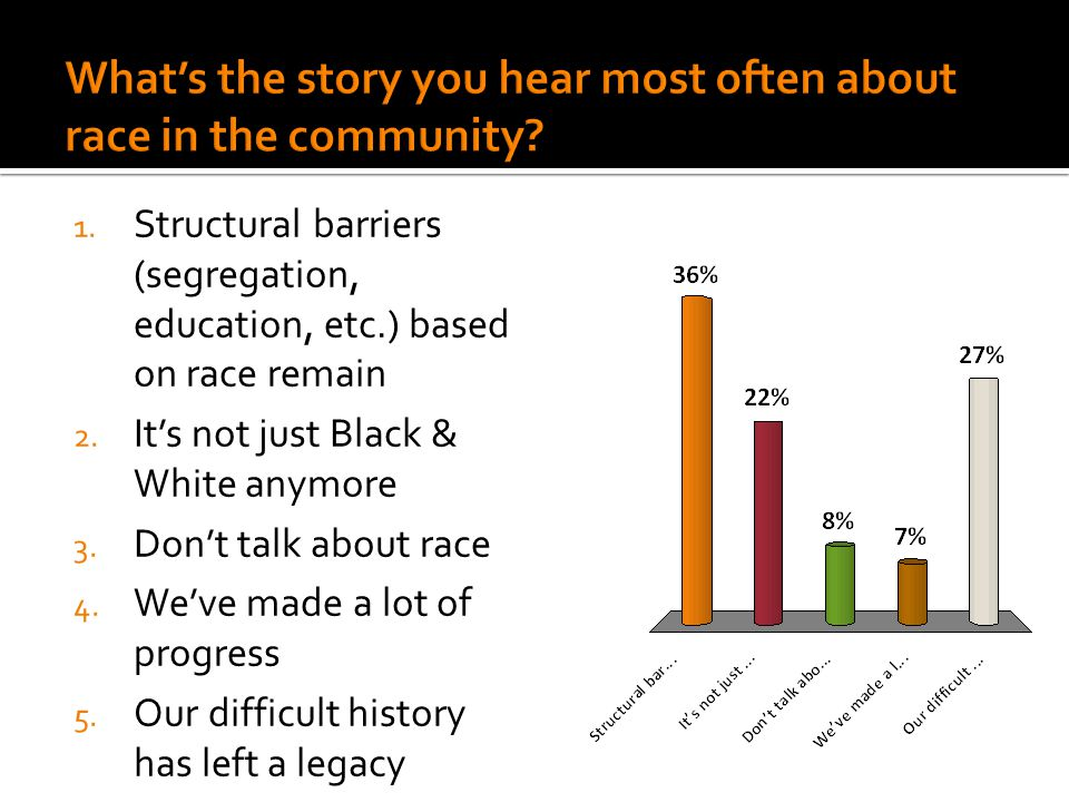1. Structural barriers (segregation, education, etc.) based on race remain 2.