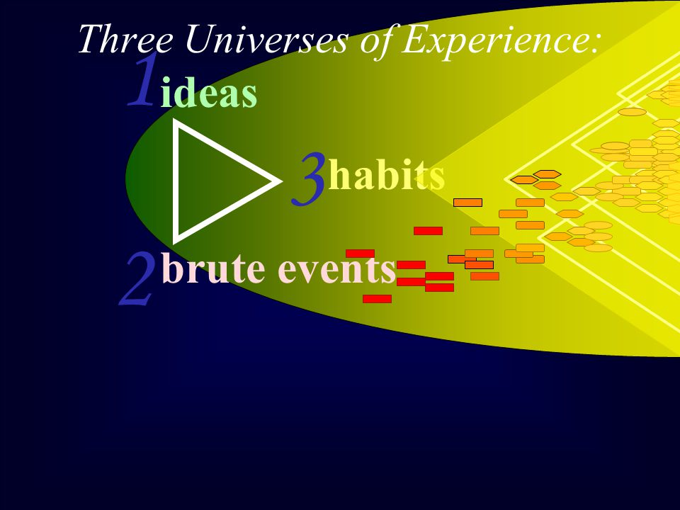 ideas 1 2 3 Three Universes of Experience: habits brute events