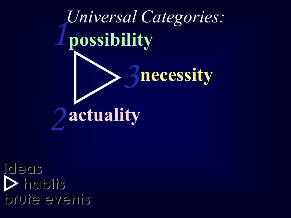 habits brute events ideas possibility 1 2 3 Universal Categories: necessity actualityideashabits brute events