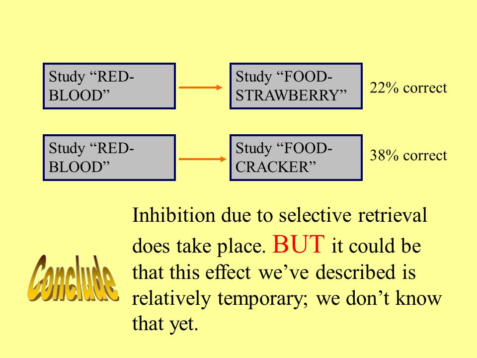 Study RED- BLOOD Study FOOD- STRAWBERRY Study RED- BLOOD Study FOOD- CRACKER 22% correct 38% correct Inhibition due to selective retrieval does take place.