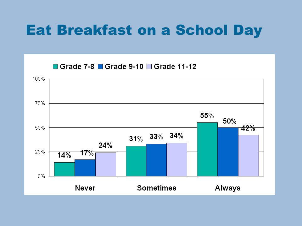 Eat Breakfast on a School Day