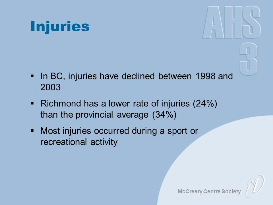 McCreary Centre Society Injuries  In BC, injuries have declined between 1998 and 2003  Richmond has a lower rate of injuries (24%) than the provincial average (34%)  Most injuries occurred during a sport or recreational activity