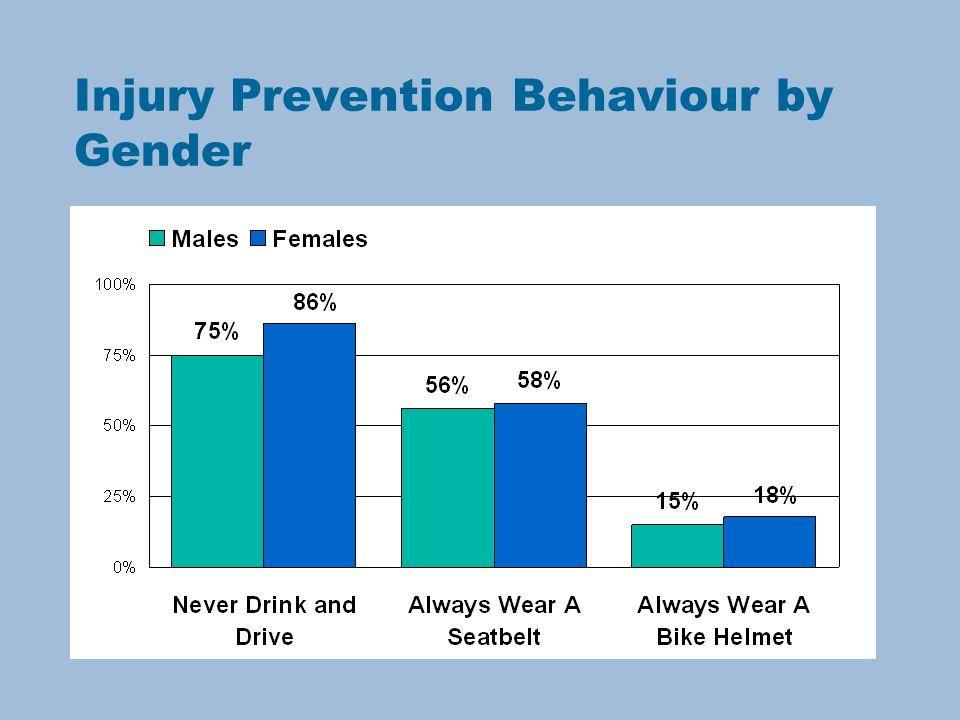 Injury Prevention Behaviour by Gender