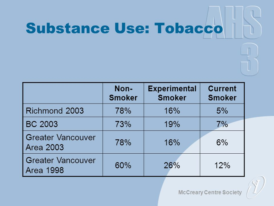 McCreary Centre Society Substance Use: Tobacco Non- Smoker Experimental Smoker Current Smoker Richmond 200378%16%5% BC 200373%19%7% Greater Vancouver Area 2003 78%16%6% Greater Vancouver Area 1998 60%26%12%