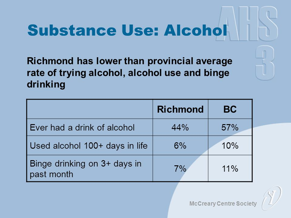 McCreary Centre Society Substance Use: Alcohol Richmond has lower than provincial average rate of trying alcohol, alcohol use and binge drinking RichmondBC Ever had a drink of alcohol44%57% Used alcohol 100+ days in life6%10% Binge drinking on 3+ days in past month 7%11%