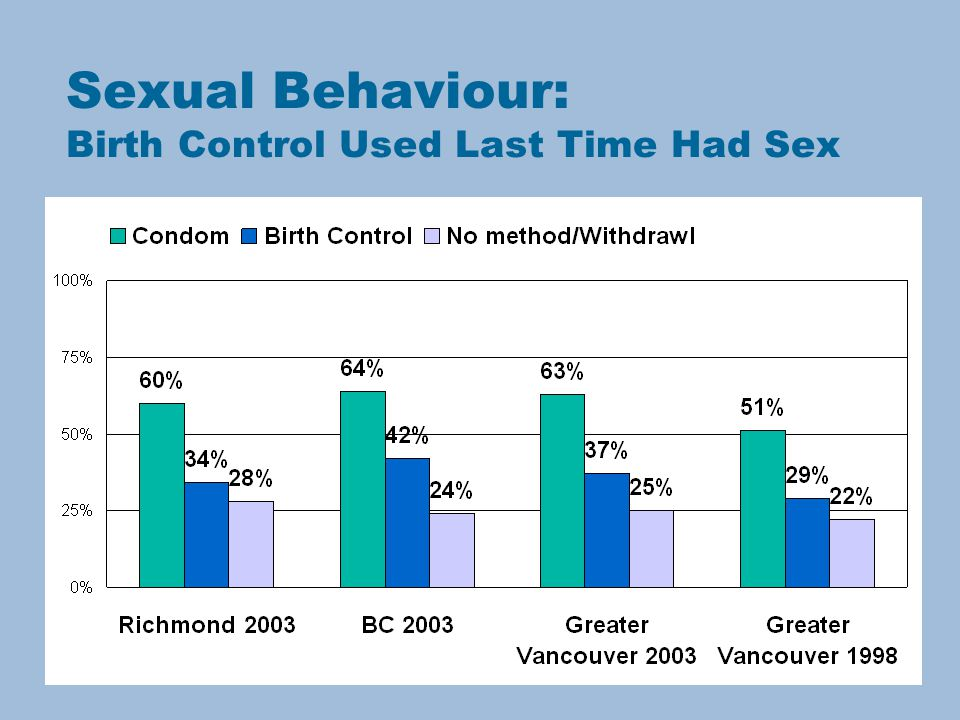 Sexual Behaviour: Birth Control Used Last Time Had Sex