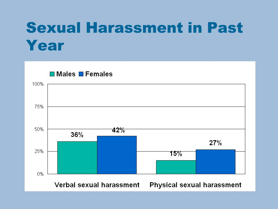 Sexual Harassment in Past Year