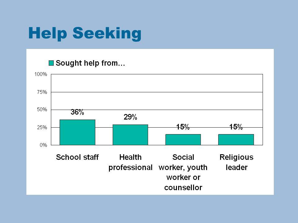 Help Seeking