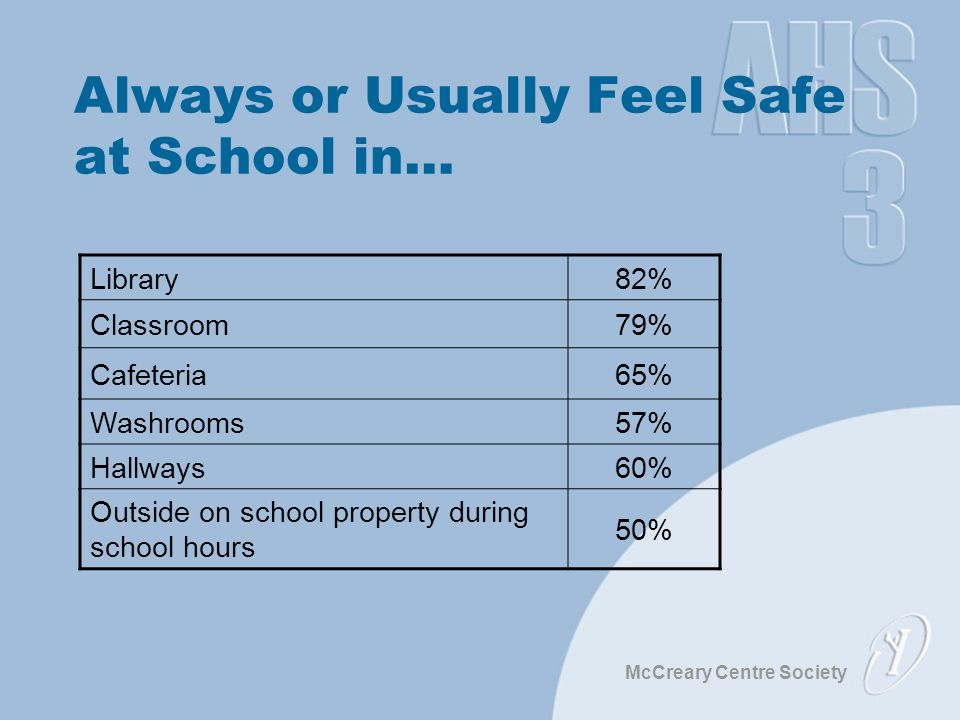 McCreary Centre Society Always or Usually Feel Safe at School in… Library82% Classroom79% Cafeteria65% Washrooms57% Hallways60% Outside on school prop