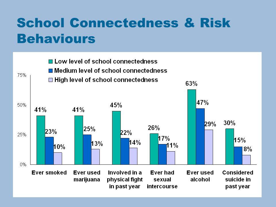 School Connectedness & Risk Behaviours