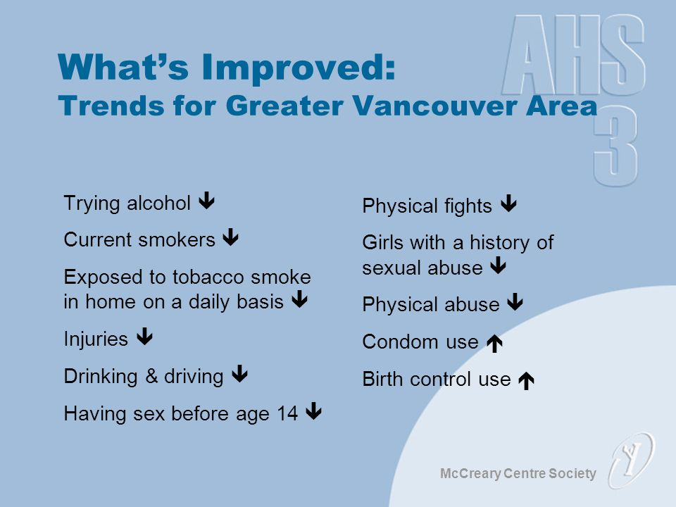 McCreary Centre Society What's Improved: Trends for Greater Vancouver Area Trying alcohol  Current smokers  Exposed to tobacco smoke in home on a daily basis  Injuries  Drinking & driving  Having sex before age 14  Physical fights  Girls with a history of sexual abuse  Physical abuse  Condom use  Birth control use 