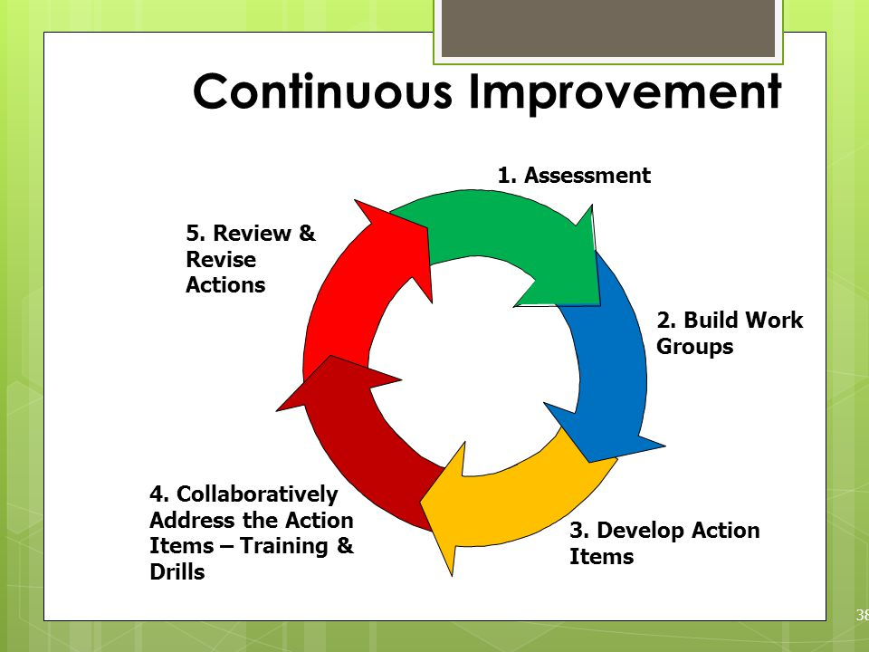 Continuous Improvement 38 4. Collaboratively Address the Action Items – Training & Drills 3.
