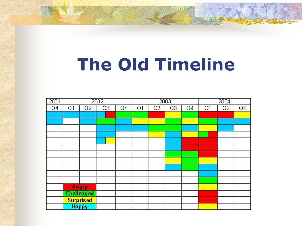 The Old Timeline