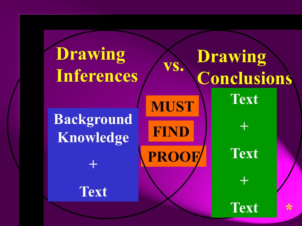 vs. MUST FIND PROOF Drawing Inferences Drawing Conclusions Background Knowledge + Text + Text + Text *