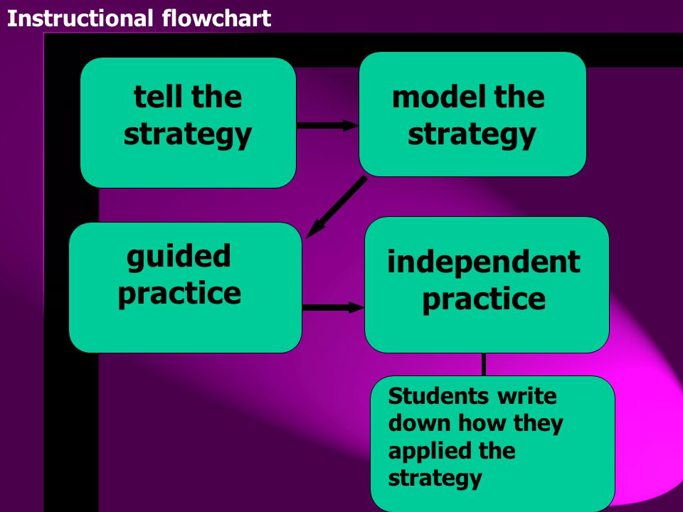 model the strategy tell the strategy guided practice independent practice Students write down how they applied the strategy Instructional flowchart