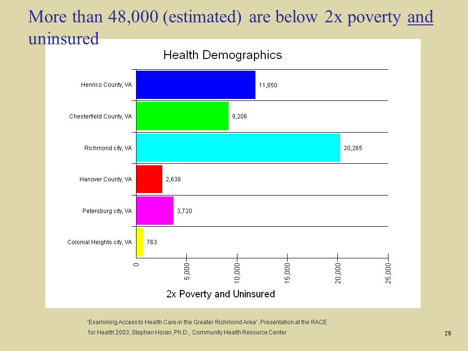 """More than 48,000 (estimated) are below 2x poverty and uninsured """"Examining Access to Health Care in the Greater Richmond Area"""", Presentation at the RA"""