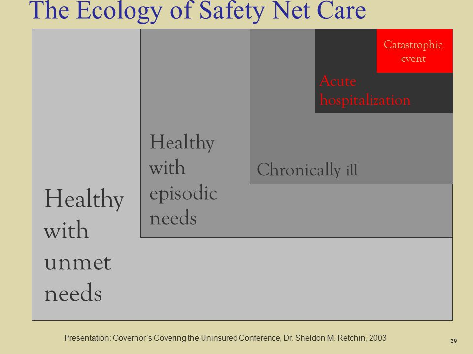 Healthy with unmet needs Healthy with episodic needs Chronically ill The Ecology of Safety Net Care Acute hospitalization Catastrophic event Presentat