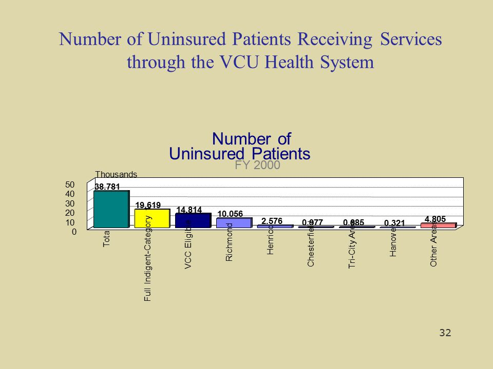 Number of Uninsured Patients Receiving Services through the VCU Health System Number of Uninsured Patients FY 2000 38.781 19.619 14.814 10.056 2.576 0
