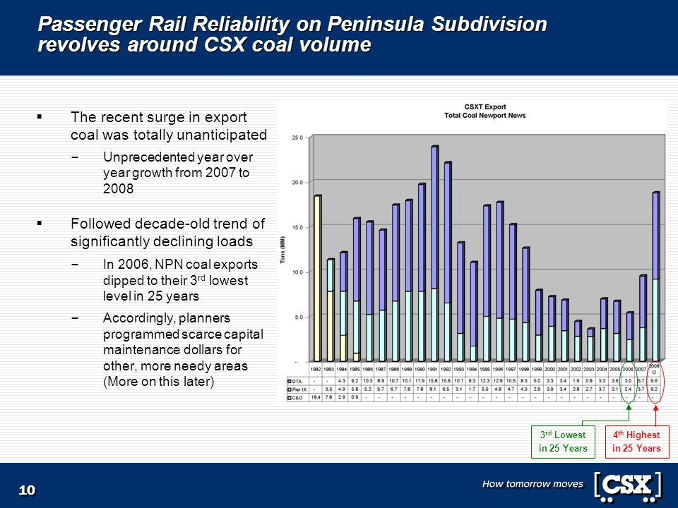 10 Passenger Rail Reliability on Peninsula Subdivision revolves around CSX coal volume  The recent surge in export coal was totally unanticipated – Unprecedented year over year growth from 2007 to 2008  Followed decade-old trend of significantly declining loads – In 2006, NPN coal exports dipped to their 3 rd lowest level in 25 years – Accordingly, planners programmed scarce capital maintenance dollars for other, more needy areas (More on this later) 3 rd Lowest in 25 Years 4 th Highest in 25 Years