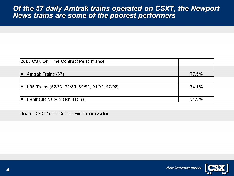 4 Of the 57 daily Amtrak trains operated on CSXT, the Newport News trains are some of the poorest performers
