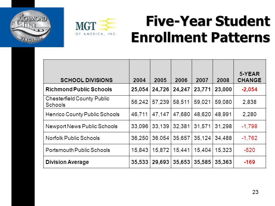 Five-Year Student Enrollment Patterns SCHOOL DIVISIONS20042005200620072008 5-YEAR CHANGE Richmond Public Schools25,05424,72624,24723,77123,000-2,054 Chesterfield County Public Schools 56,24257,23958,51159,02159,0802,838 Henrico County Public Schools46,71147,14747,68048,62048,9912,280 Newport News Public Schools33,09633,13932,38131,57131,298-1,798 Norfolk Public Schools36,25036.05435,65735,12434,488-1,762 Portsmouth Public Schools15,84315,87215,44115,40415,323-520 Division Average35,53329,69335,65335,58535,363-169 23