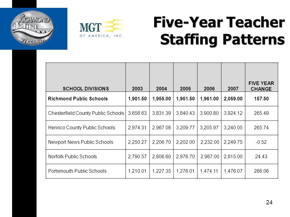 Five-Year Teacher Staffing Patterns SCHOOL DIVISIONS20032004200520062007 FIVE YEAR CHANGE Richmond Public Schools1,901.501,955.001,951.501,961.002,059.00157.50 Chesterfield County Public Schools3,658.633,831.393,840.433,900.803,924.12265.49 Henrico County Public Schools2,974.312,967.083,209.773,205.973,240.05265.74 Newport News Public Schools2,250.272,206.702,202.002,232.002,249.75-0.52 Norfolk Public Schools2,790.572,806.602,976.702,987.002,815.0024.43 Portsmouth Public Schools1,210.011,227.351,276.011,474.111,476.07266.06 24