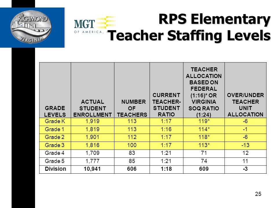 RPS Elementary Teacher Staffing Levels GRADE LEVELS ACTUAL STUDENT ENROLLMENT NUMBER OF TEACHERS CURRENT TEACHER- STUDENT RATIO TEACHER ALLOCATION BASED ON FEDERAL (1:16)* OR VIRGINIA SOQ RATIO (1:24) OVER/UNDER TEACHER UNIT ALLOCATION Grade K1,9191131:17119* -6 Grade 11,8191131:16114* Grade 21,9011121:17118* -6 Grade 31,8161001:17113* -13 Grade 41,709831:2171 12 Grade 51,777851:2174 11 Division10,9416061:18609-3 25