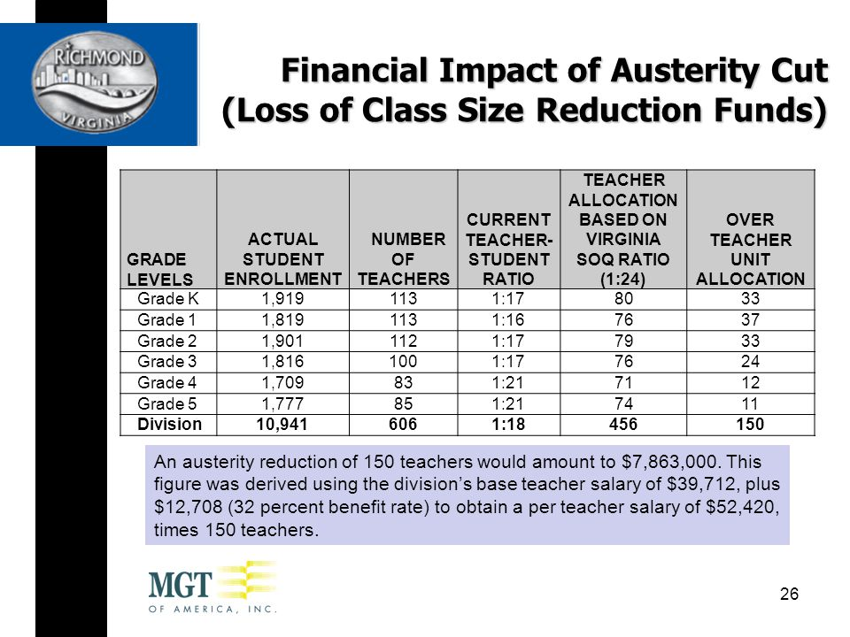 Financial Impact of Austerity Cut (Loss of Class Size Reduction Funds) 26 GRADE LEVELS ACTUAL STUDENT ENROLLMENT NUMBER OF TEACHERS CURRENT TEACHER- STUDENT RATIO TEACHER ALLOCATION BASED ON VIRGINIA SOQ RATIO (1:24) OVER TEACHER UNIT ALLOCATION Grade K1,9191131:178033 Grade 11,8191131:167637 Grade 21,9011121:177933 Grade 31,8161001:177624 Grade 41,709831:217112 Grade 51,777851:217411 Division10,9416061:18456150 An austerity reduction of 150 teachers would amount to $7,863,000.