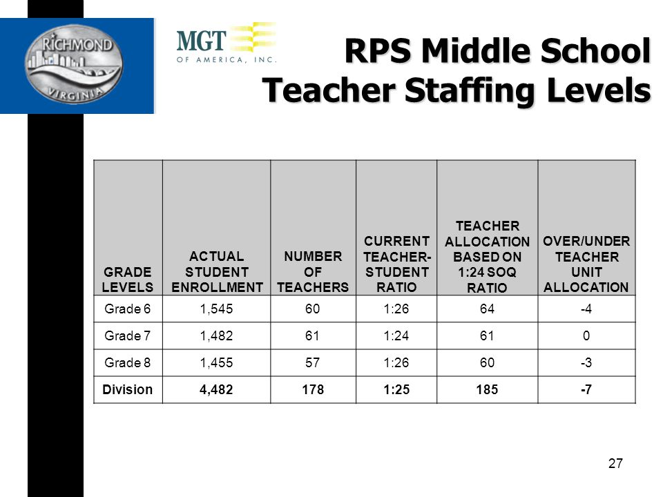 RPS Middle School Teacher Staffing Levels GRADE LEVELS ACTUAL STUDENT ENROLLMENT NUMBER OF TEACHERS CURRENT TEACHER- STUDENT RATIO TEACHER ALLOCATION BASED ON 1:24 SOQ RATIO OVER/UNDER TEACHER UNIT ALLOCATION Grade 61,545601:2664-4 Grade 71,482611:24610 Grade 81,455571:2660-3 Division4,4821781:25185-7 27