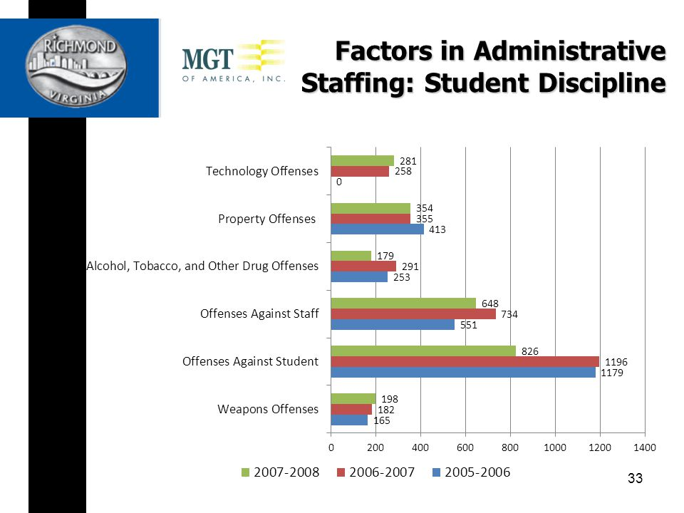Factors in Administrative Staffing: Student Discipline 33
