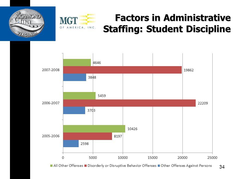 Factors in Administrative Staffing: Student Discipline 34