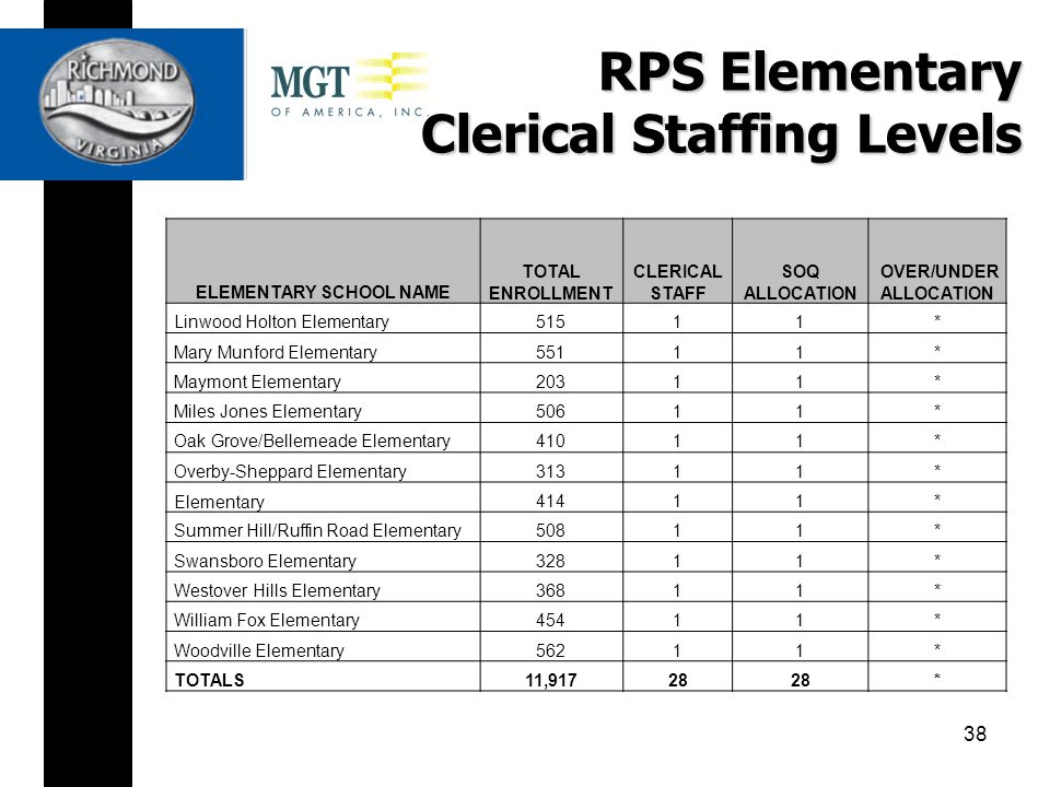 RPS Elementary Clerical Staffing Levels ELEMENTARY SCHOOL NAME TOTAL ENROLLMENT CLERICAL STAFF SOQ ALLOCATION OVER/UNDER ALLOCATION Linwood Holton Elementary51511* Mary Munford Elementary55111* Maymont Elementary20311* Miles Jones Elementary50611* Oak Grove/Bellemeade Elementary41011* Overby-Sheppard Elementary31311* Elementary41411* Summer Hill/Ruffin Road Elementary50811* Swansboro Elementary32811* Westover Hills Elementary36811* William Fox Elementary45411* Woodville Elementary56211* TOTALS11,91728 * 38