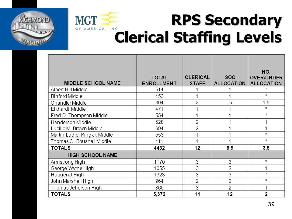 RPS Secondary Clerical Staffing Levels MIDDLE SCHOOL NAME TOTAL ENROLLMENT CLERICAL STAFF SOQ ALLOCATION NO.